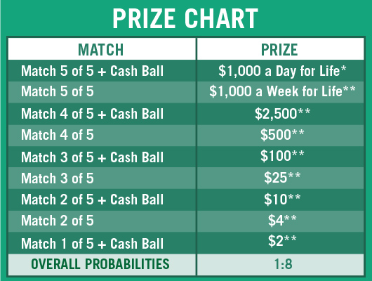 Cash 4 life tn prizes for powerball